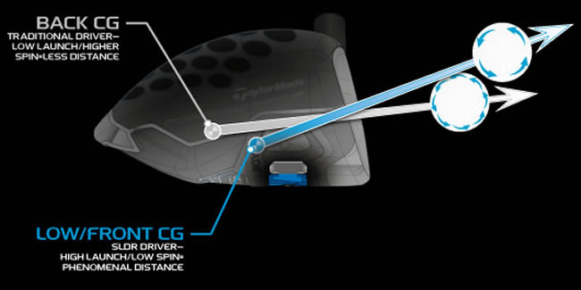 TaylorMade SLDR Driver Centre of Gravity