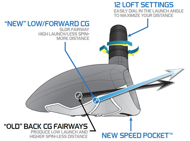 TaylorMade SLDR Fairway Wood Tech Talk