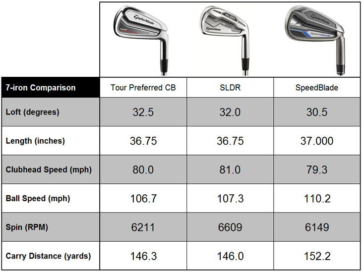 SLDR 7-iron Comparison