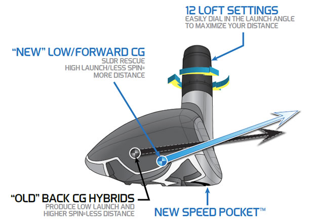 TaylorMade SLDR Rescue Tech Talk