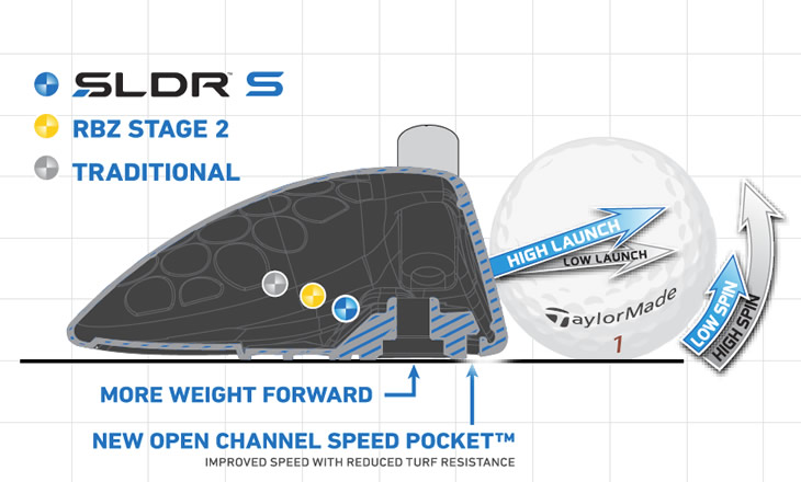 TaylorMade SLDR S Fairway Tech