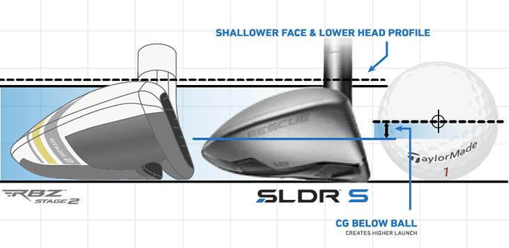 TaylorMade SLDR S Hybrid Tech