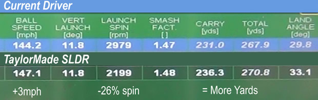 TaylorMade SLDR Driver Fitting Results