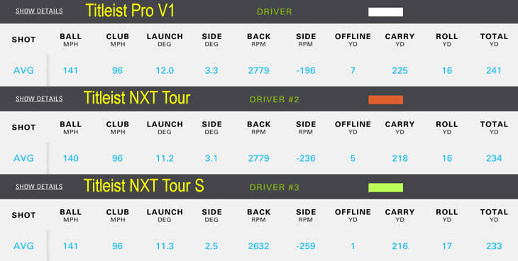 Titleist NXT Tour Core