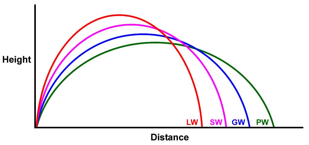 Loft Chart